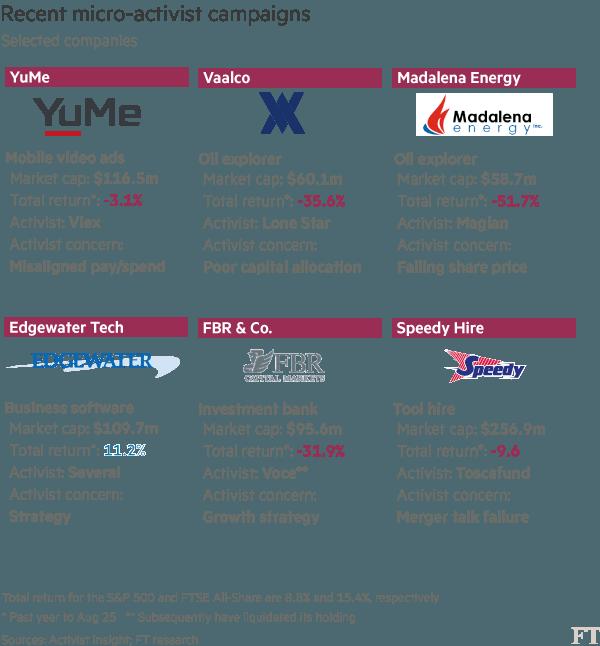 livermore-partners-asset-management-recent-micro-activist-campaigns